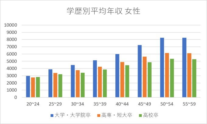 学歴別平均年収女性