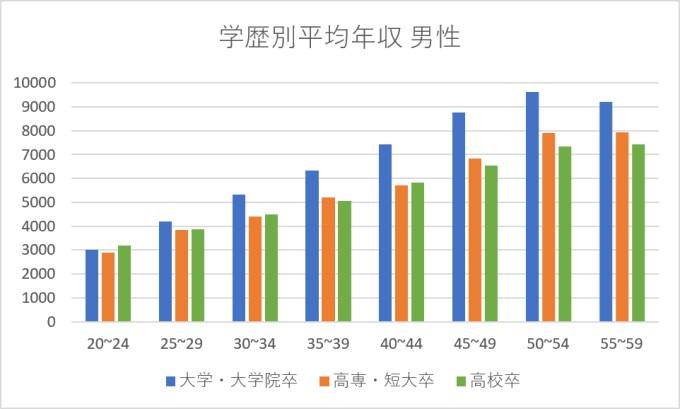 学歴別平均年収男性
