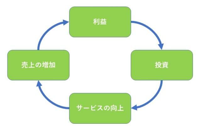 企業の利益循環