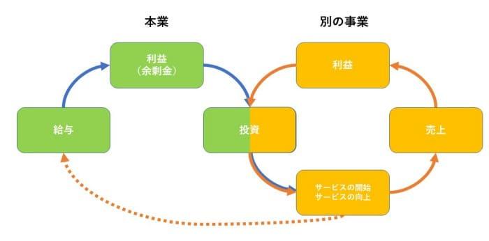 サラリーマンの利益循環