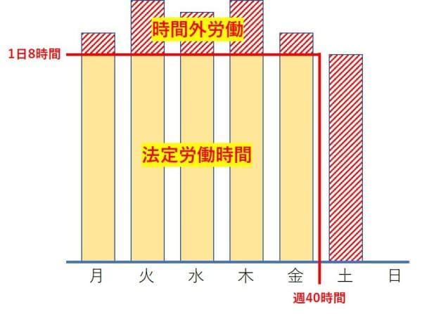 時間外労働(残業)の定義と割増賃金の関係